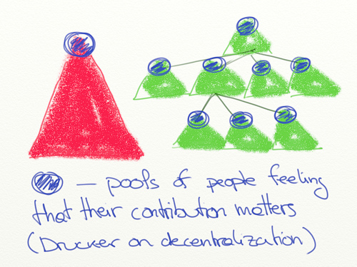 decentralisation what is it?